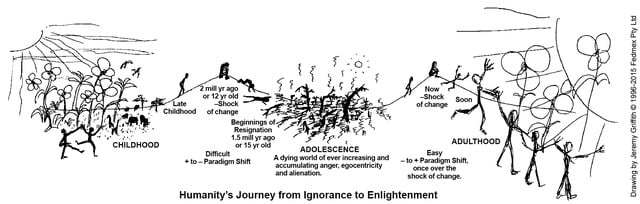 Humanity's Journey From Ignorance To Enlightenment